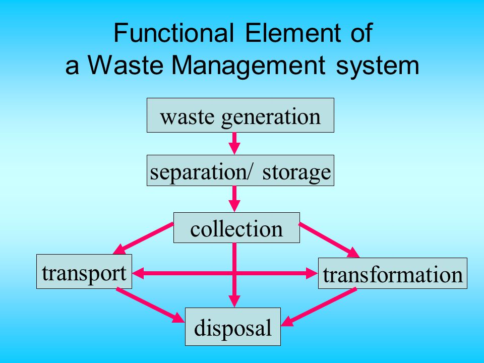 Functional Element of a Waste Management system waste generation collection disposal transformation transport separation/ storage