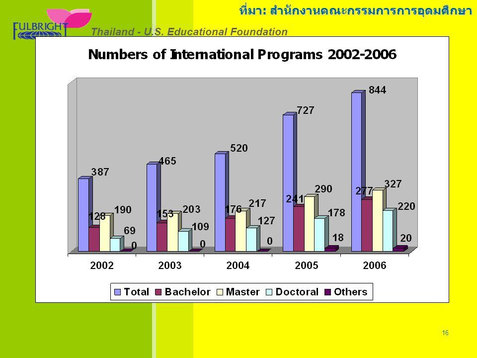 Thailand - U.S.Educational Foundation 26/06/57 16 Thailand - U.S.