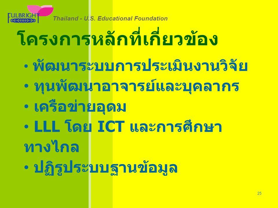 Thailand - U.S.Educational Foundation 26/06/57 25 Thailand - U.S.