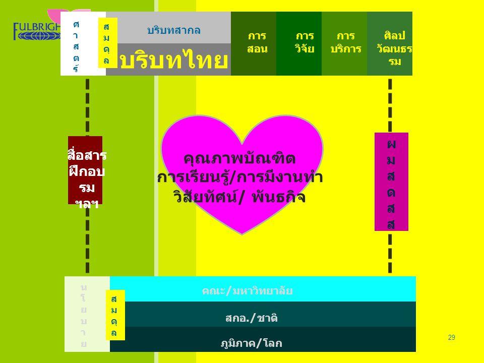 Thailand - U.S.Educational Foundation 26/06/57 29 Thailand - U.S.