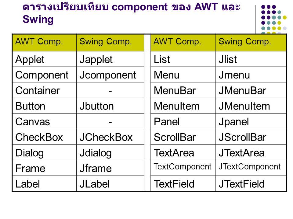 ตารางเปรียบเทียบ component ของ AWT และ Swing AWT Comp.Swing Comp.AWT Comp.Swing Comp. AppletJappletListJlist ComponentJcomponentMenuJmenu Container-Me