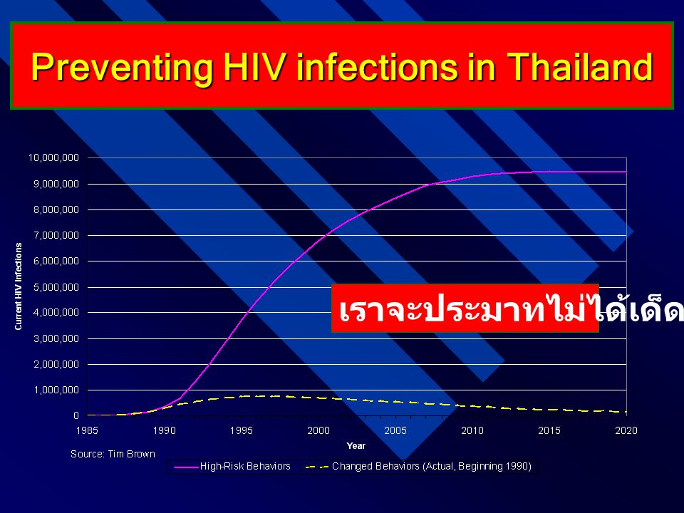 Preventing HIV infections in Thailand เราจะประมาทไม่ได้เด็ดขาด