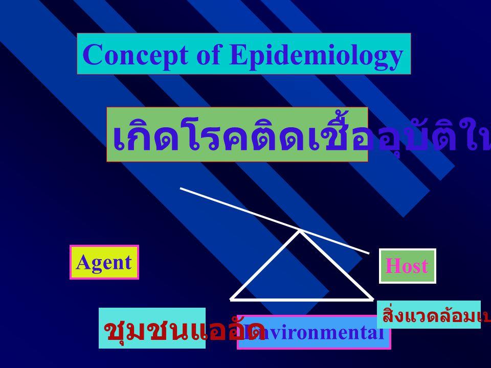 Concept of Epidemiology Environmental Host Agent ชุมชนแออัด สิ่งแวดล้อมเปลี่ยน เกิดโรคติดเชื้ออุบัติใหม่
