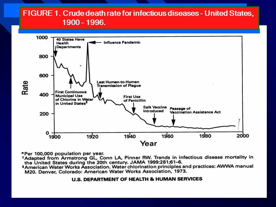 FIGURE 1. Crude death rate for infectious diseases - United States, 1900 - 1996. FIGURE 1. Crude death rate for infectious diseases - United States, 1