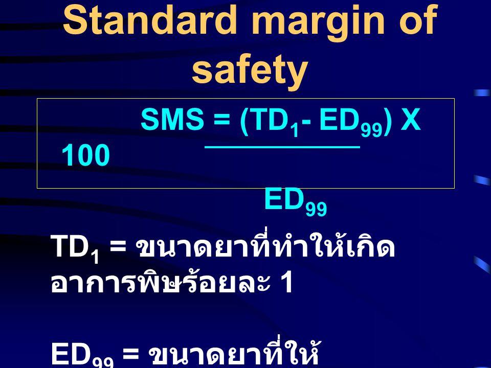 Standard margin of safety SMS = (TD 1 - ED 99 ) X 100 ED 99 TD 1 = ขนาดยาที่ทำให้เกิด อาการพิษร้อยละ 1 ED 99 = ขนาดยาที่ให้ ผลการรักษาร้อยละ 99