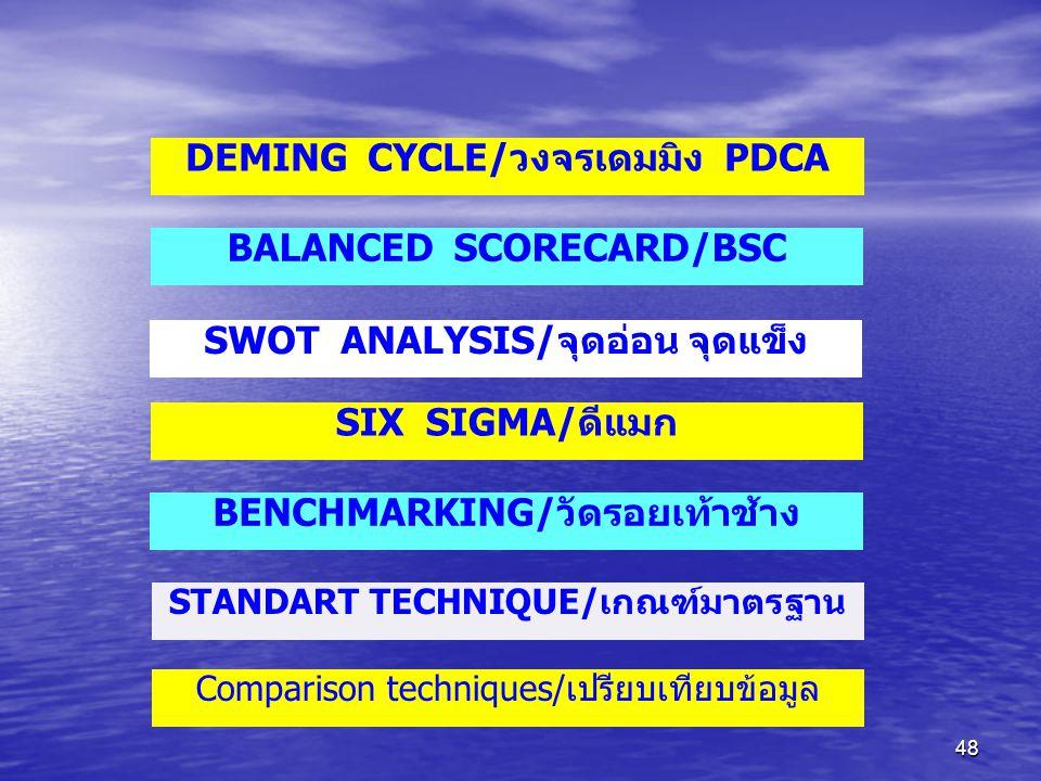 48 DEMING CYCLE/วงจรเดมมิง PDCA BALANCED SCORECARD/BSC SWOT ANALYSIS/จุดอ่อน จุดแข็ง SIX SIGMA/ดีแมก BENCHMARKING/วัดรอยเท้าช้าง STANDART TECHNIQUE/เก