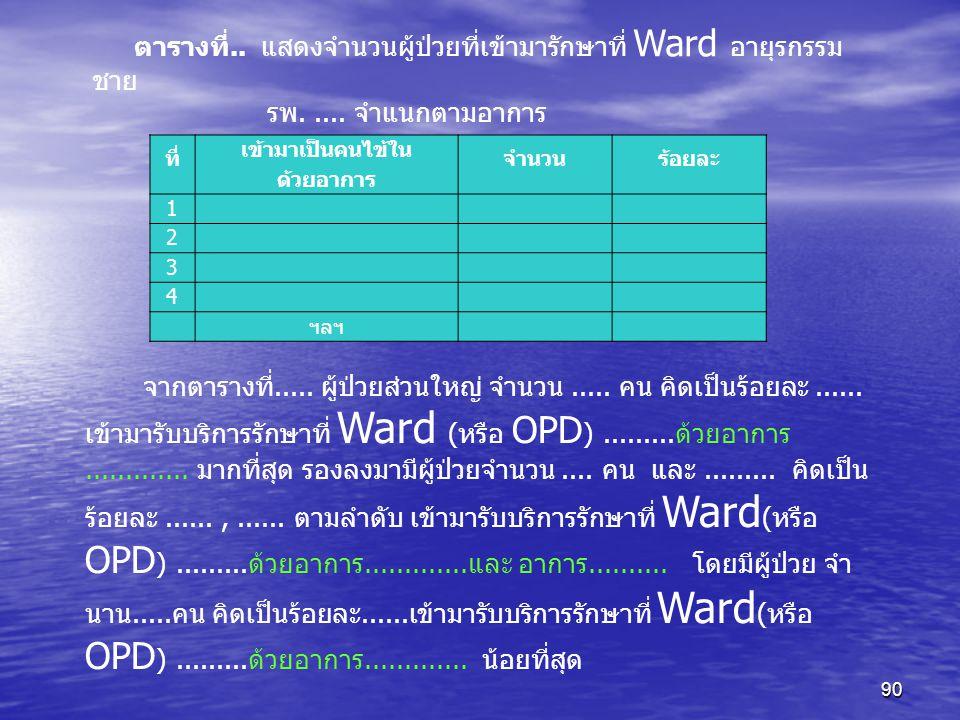 90 ตารางที่.. แสดงจำนวนผู้ป่วยที่เข้ามารักษาที่ Ward อายุรกรรม ชาย รพ..... จำแนกตามอาการ ที่ เข้ามาเป็นคนไข้ใน ด้วยอาการ จำนวนร้อยละ 1 2 3 4 ฯลฯ จากตา