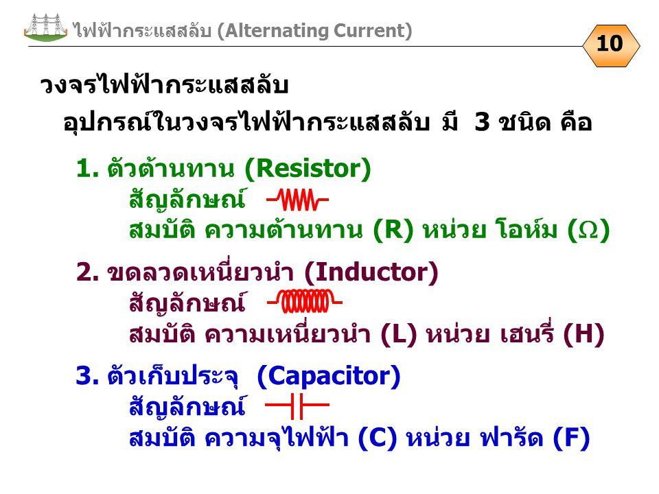ไฟฟ้ากระแสสลับ (Alternating Current) 10 วงจรไฟฟ้ากระแสสลับ อุปกรณ์ในวงจรไฟฟ้ากระแสสลับ มี 3 ชนิด คือ 3. ตัวเก็บประจุ (Capacitor) สัญลักษณ์ สมบัติ ความ