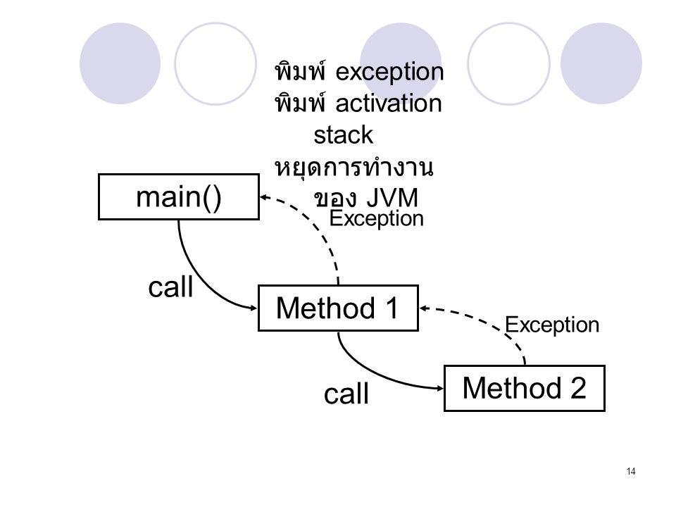 14 main() Method 1 Method 2 call Exception พิมพ์ exception พิมพ์ activation stack หยุดการทำงาน ของ JVM