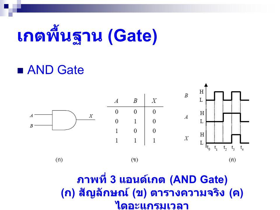 เกตพื้นฐาน (Gate)  AND Gate ภาพที่ 3 แอนด์เกต (AND Gate) ( ก ) สัญลักษณ์ ( ข ) ตารางความจริง ( ค ) ไดอะแกรมเวลา