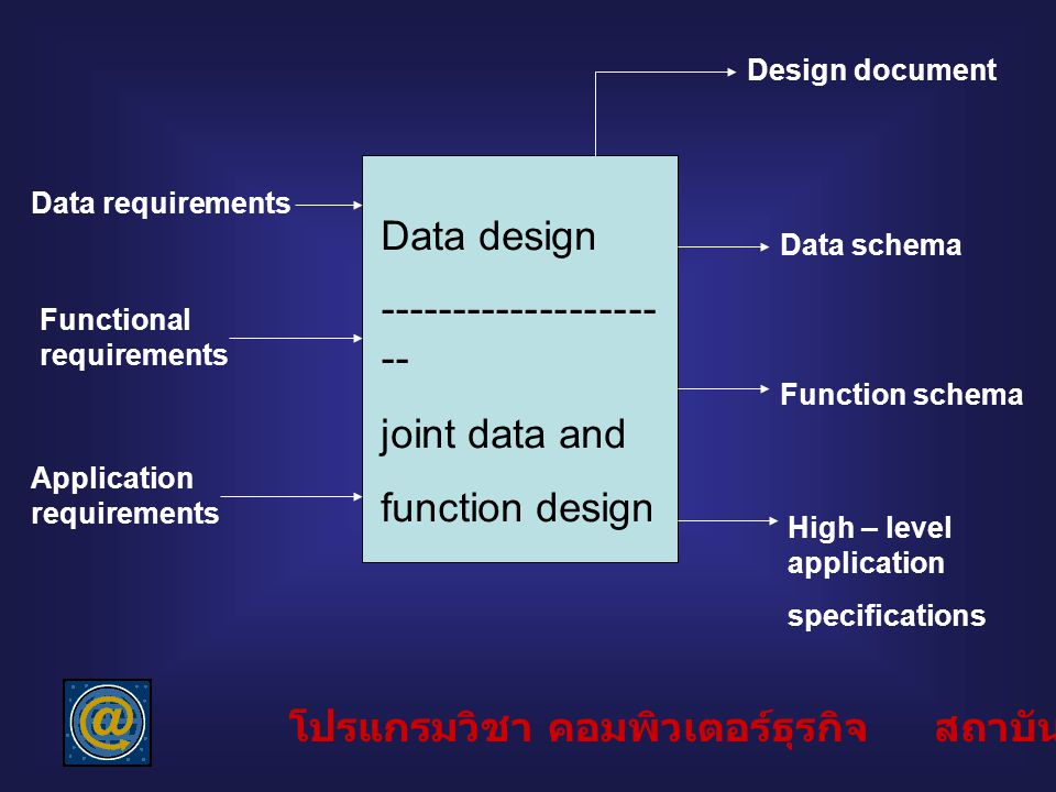 Data requirements Functional requirements Application requirements Data design ------------------- -- joint data and function design Design document D