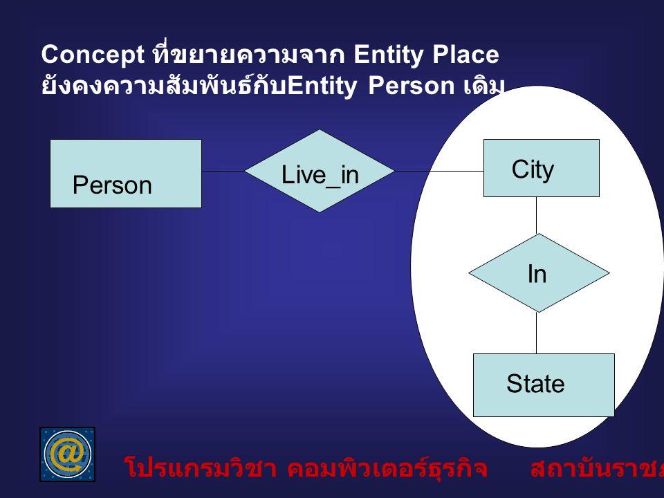 Concept ที่ขยายความจาก Entity Place ยังคงความสัมพันธ์กับ Entity Person เดิม Person Live_in City In State โปรแกรมวิชา คอมพิวเตอร์ธุรกิจ สถาบันราชภัฏลำป