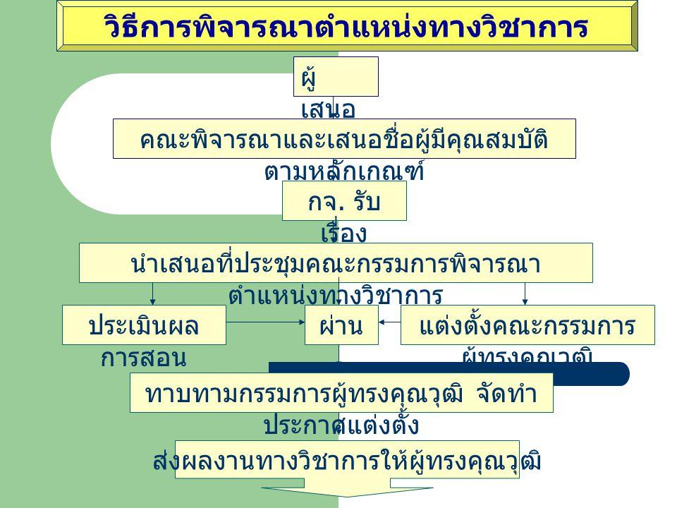 (1) เอกสารคำสอน มีคุณภาพดี และได้ใช้ประกอบการ สอนมาแล้ว และ (2) งานแต่ง เรียบเรียง แปล ตำรา หรือหนังสือ ใช้สอนระดับอุดมศึกษา มีคุณภาพดี ตีพิมพ์เผยแพร่