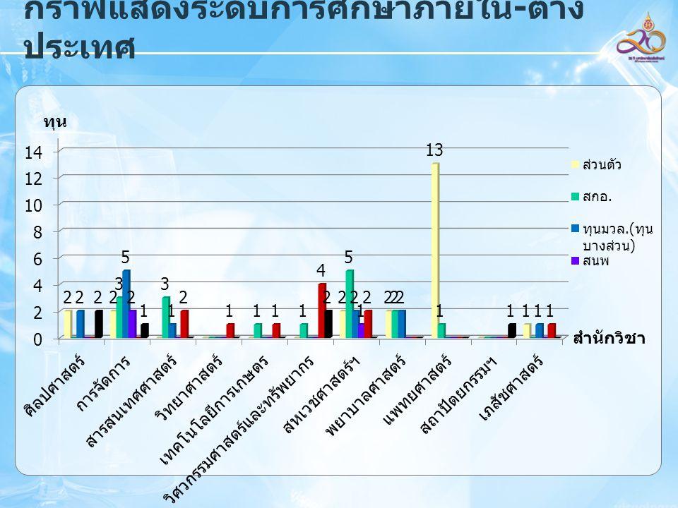 กราฟแสดงระดับการศึกษาภายใน - ต่าง ประเทศ