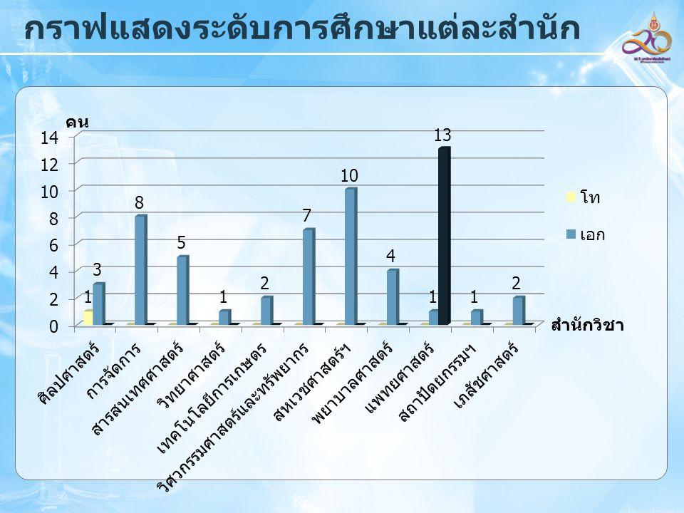 กราฟแสดงระดับการศึกษาแต่ละสำนัก