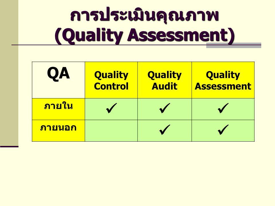 การประเมินคุณภาพ (Quality Assessment) QA Quality Control Quality Audit Quality Assessment ภายใน  ภายนอก 