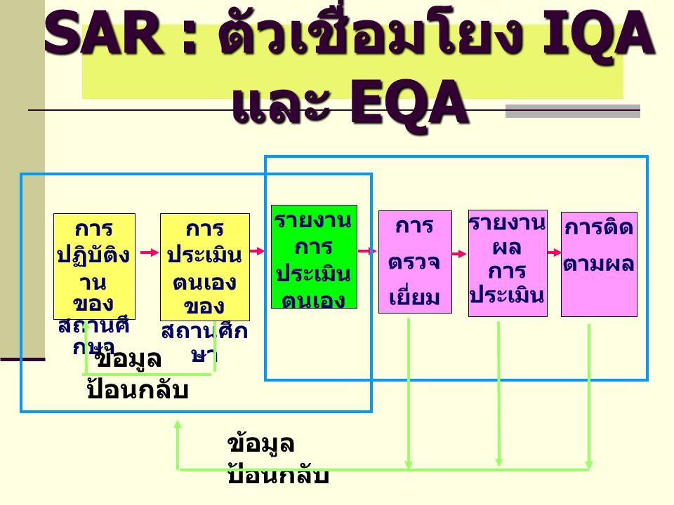 SAR : ตัวเชื่อมโยง IQA และ EQA ข้อมูล ป้อนกลับ รายงาน การ ประเมิน ตนเอง การ ปฏิบัติง าน ของ สถานศึ กษา การ ประเมิน ตนเอง ของ สถานศึก ษา การ ตรวจ เยี่ย