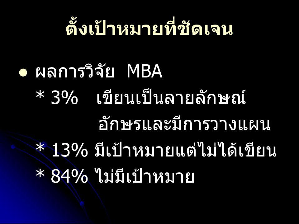 ตั้งเป้าหมายที่ชัดเจน   ผลการวิจัย MBA * 3% เขียนเป็นลายลักษณ์ อักษรและมีการวางแผน * 13% มีเป้าหมายแต่ไม่ได้เขียน * 84% ไม่มีเป้าหมาย