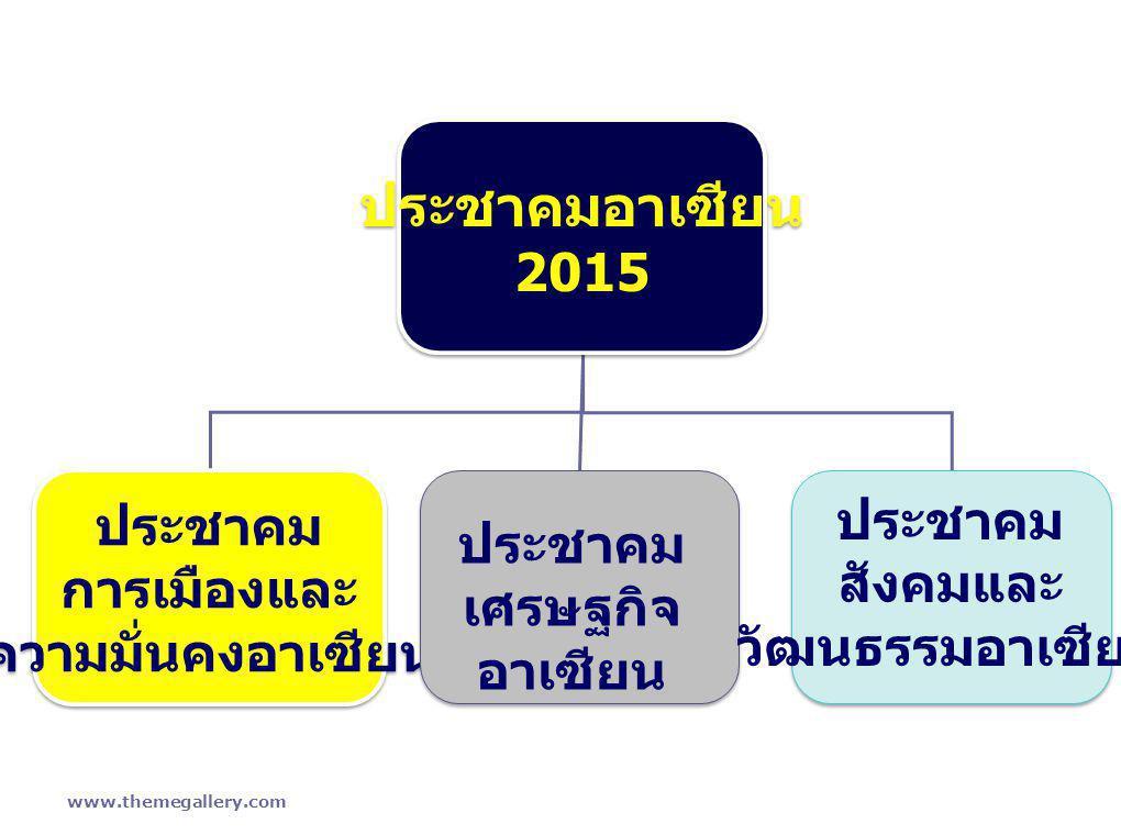 www.themegallery.com โครงสร้างของประชาคมอาเซียน ประชาคมอาเซียน 2015 ประชาคมอาเซียน 2015 ประชาคม การเมืองและ ความมั่นคงอาเซียน ประชาคม การเมืองและ ความ