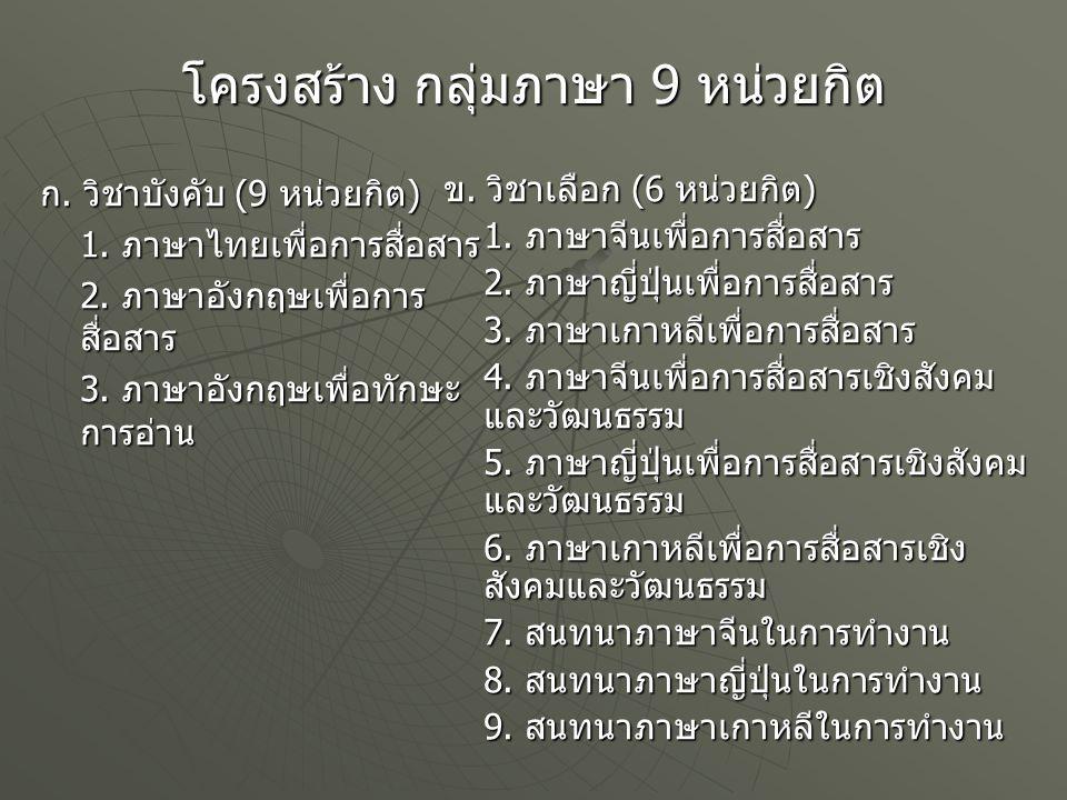 โครงสร้าง กลุ่มภาษา 9 หน่วยกิต ก. วิชาบังคับ (9 หน่วยกิต ) 1. ภาษาไทยเพื่อการสื่อสาร 2. ภาษาอังกฤษเพื่อการ สื่อสาร 3. ภาษาอังกฤษเพื่อทักษะ การอ่าน ข.