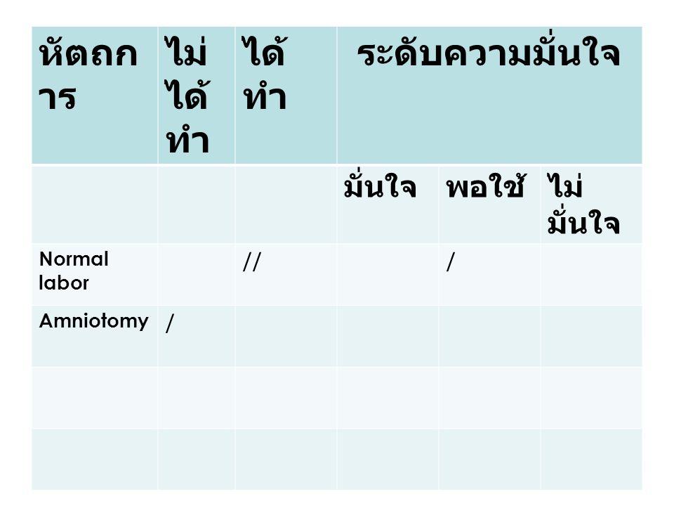 หัตถก าร ไม่ ได้ ทำ ได้ ทำ ระดับความมั่นใจ มั่นใจพอใช้ไม่ มั่นใจ Normal labor /// Amniotomy /