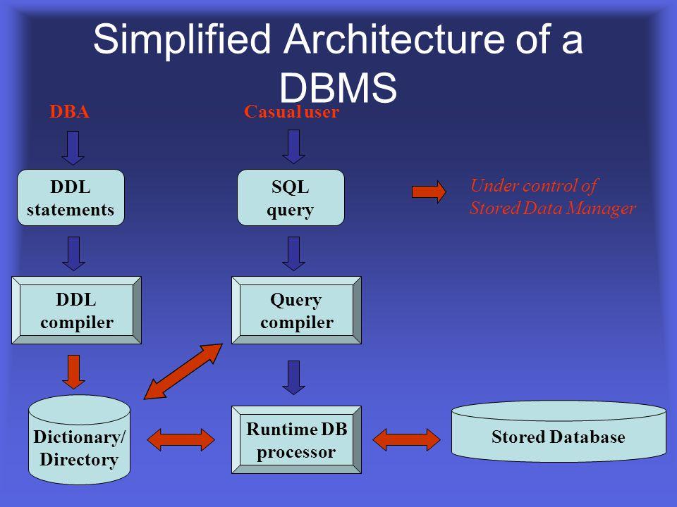 Database Management System DBMS ช่วยในการ จัดสรรทรัพยากร (Resource) และ การ จัดการของ Os ของ Hard Ware DBMS Database containing centralized shared dat
