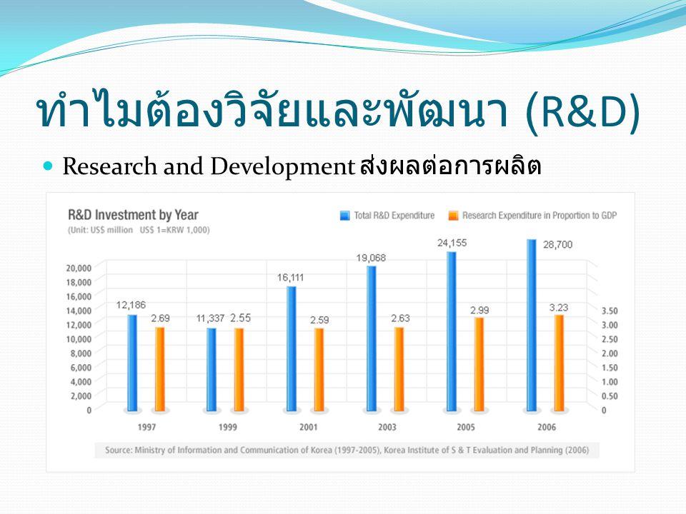 ทำไมต้องวิจัยและพัฒนา (R&D)  Research and Development ส่งผลต่อการผลิต