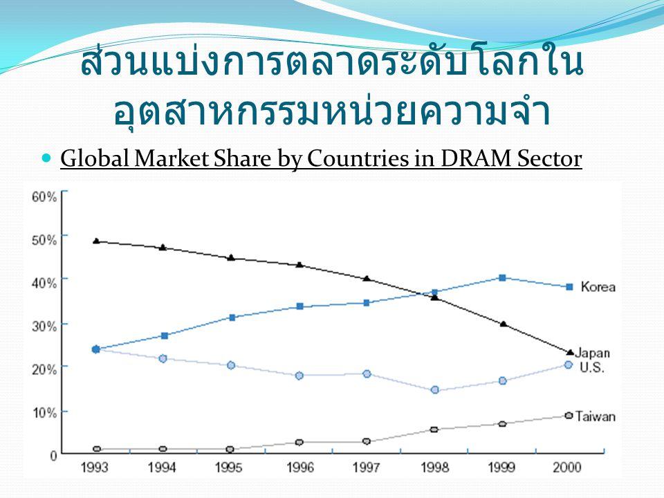 ส่วนแบ่งการตลาดระดับโลกใน อุตสาหกรรมหน่วยความจำ  Global Market Share by Countries in DRAM Sector