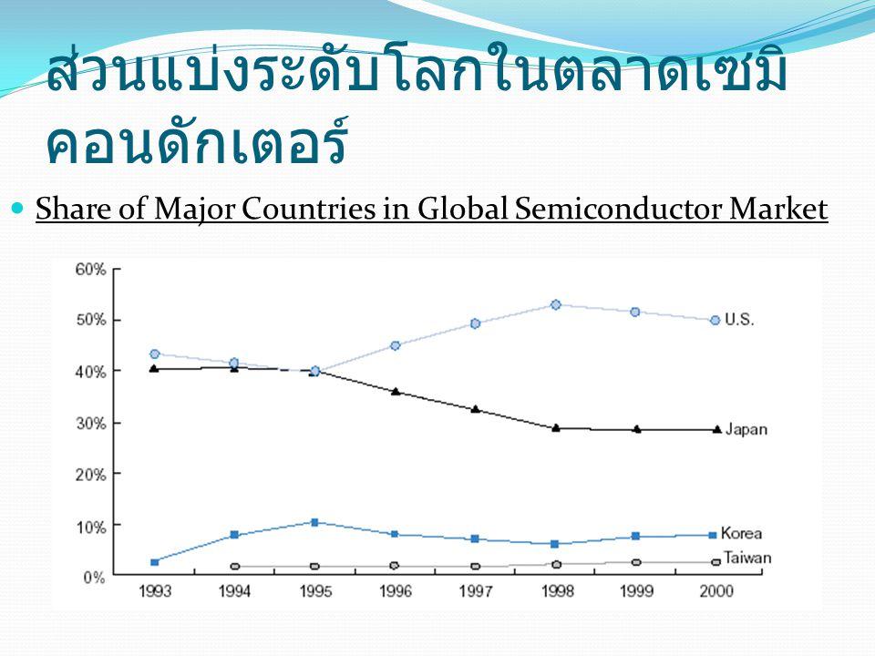 ส่วนแบ่งระดับโลกในตลาดเซมิ คอนดักเตอร์  Share of Major Countries in Global Semiconductor Market