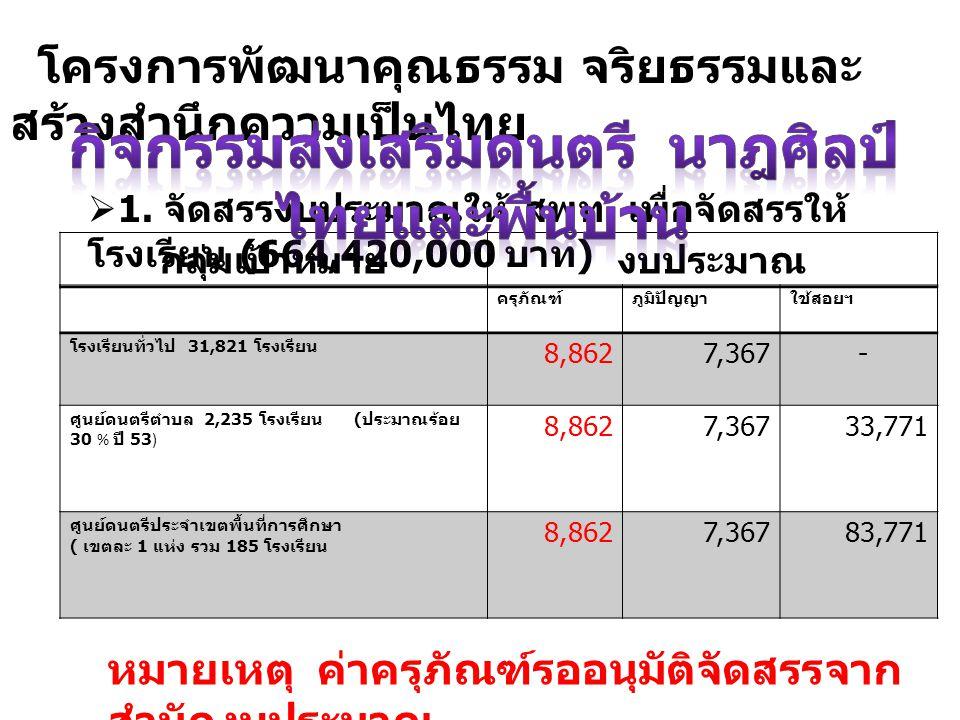 โครงการพัฒนาคุณธรรม จริยธรรมและ สร้างสำนึกความเป็นไทย  1. จัดสรรงบประมาณให้ สพท. เพื่อจัดสรรให้ โรงเรียน (664,420,000 บาท ) กลุ่มเป้าหมายงบประมาณ ครุ