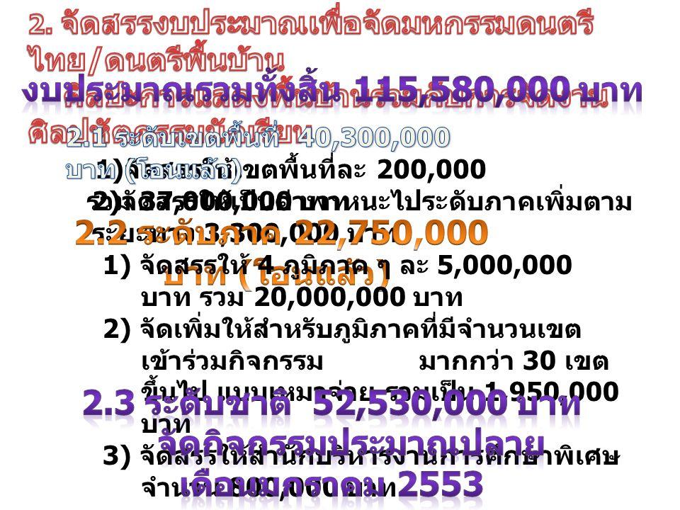 1) จัดสรรให้เขตพื้นที่ละ 200,000 รวม 37,000,000 บาท 2) จัดสรรให้เป็นค่าพาหนะไประดับภาคเพิ่มตาม ระยะทาง 3,300,000 บาท 1) จัดสรรให้ 4 ภูมิภาค ๆ ละ 5,000,000 บาท รวม 20,000,000 บาท 2) จัดเพิ่มให้สำหรับภูมิภาคที่มีจำนวนเขต เข้าร่วมกิจกรรม มากกว่า 30 เขต ขึ้นไป แบบเหมาจ่าย รวมเป็น 1,950,000 บาท 3) จัดสรรให้สำนักบริหารงานการศึกษาพิเศษ จำนวน 800,000 บาท