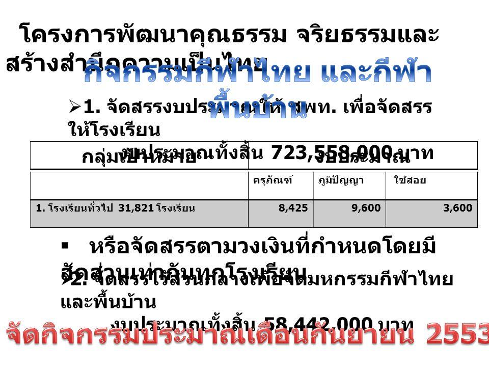โครงการพัฒนาคุณธรรม จริยธรรมและ สร้างสำนึกความเป็นไทย  1. จัดสรรงบประมาณให้ สพท. เพื่อจัดสรร ให้โรงเรียน งบประมาณทั้งสิ้น 723,558,000 บาท กลุ่มเป้าหม
