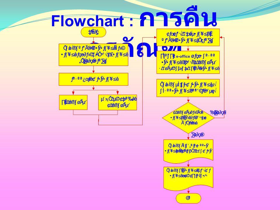 Flowchart : การคืน ครุภัณฑ์