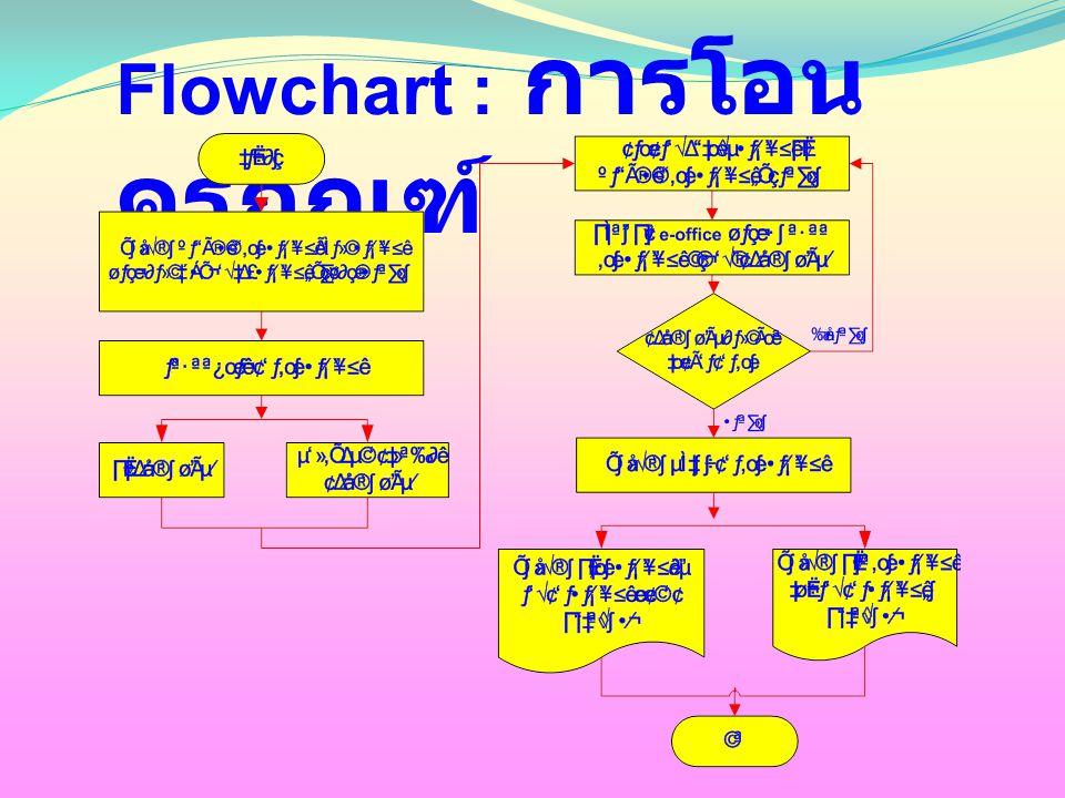 Flowchart : การโอน ครุภัณฑ์