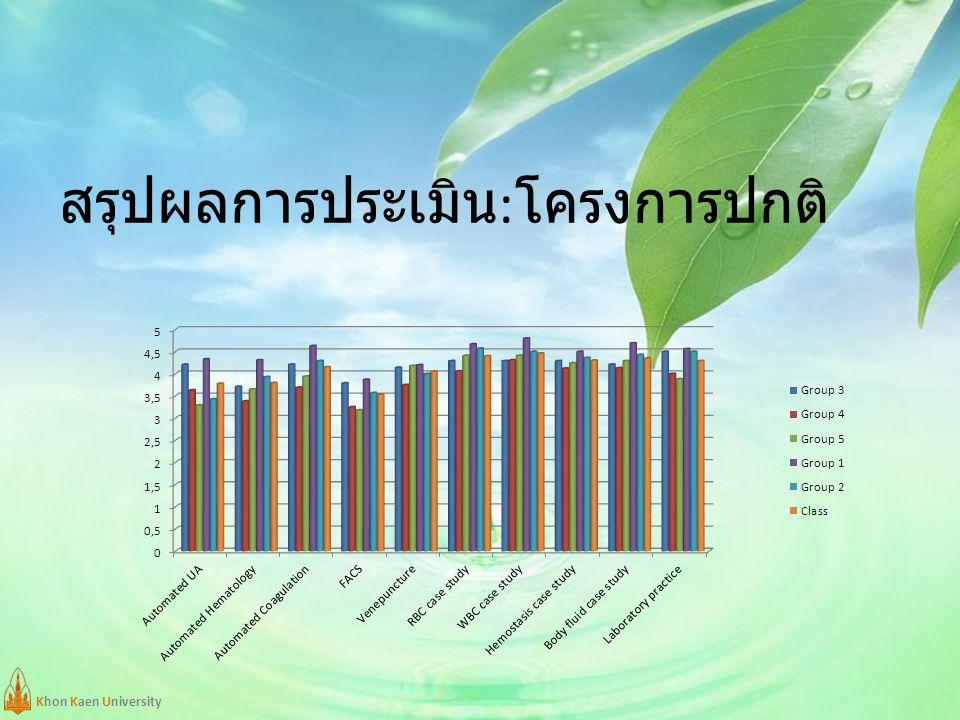 Khon Kaen University สรุปผลการประเมิน : โครงการปกติ