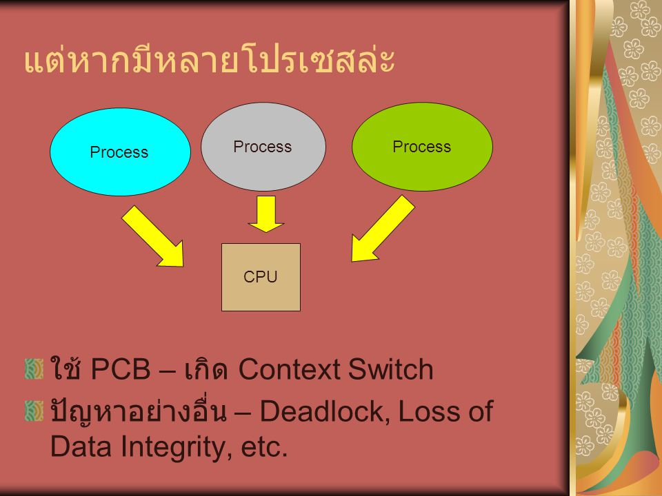 แต่หากมีหลายโปรเซสล่ะ ใช้ PCB – เกิด Context Switch ปัญหาอย่างอื่น – Deadlock, Loss of Data Integrity, etc. CPU Process