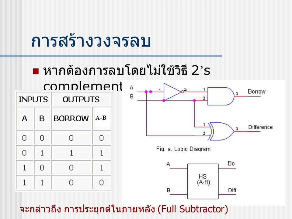 ประโยชน์ของ 2 ' s complement  ใช้แทนค่าลบของตัวเลขในเครื่องคอมพิวเตอร์ ที่เก็บใน RAM  ใช้ signed bit 0 = ค่าลบ 1 = ค่าบวก สมมติว่าหน่วยความจำของเรามีขนาด 4 บิท จะได้ 2 4 = 16 ดังนั้น จะเหลือ 3 บิทเก็บข้อมูล ดังนั้นข้อมูลจริงๆมีจำนวน 2 3 = 8 0/1 xxx signed bit