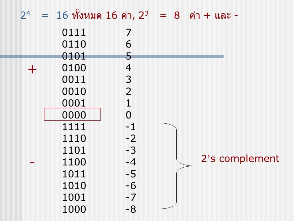 การทำงาน  ข้อมูลเข้ามาที่ IN  A และ B เป็นตัวเลือกว่าจะส่งไปออกที่ Output ตัวไหน  A และ B นี้จะนำไป Synch กับ A และ B ที่ ตัว Multiplexer