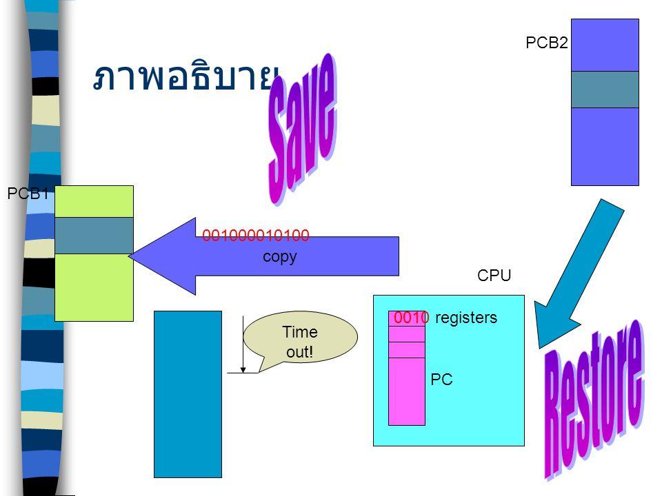 ภาพอธิบาย PCB1 Time out! CPU registers copy 0010 001000010100 PCB2 PC