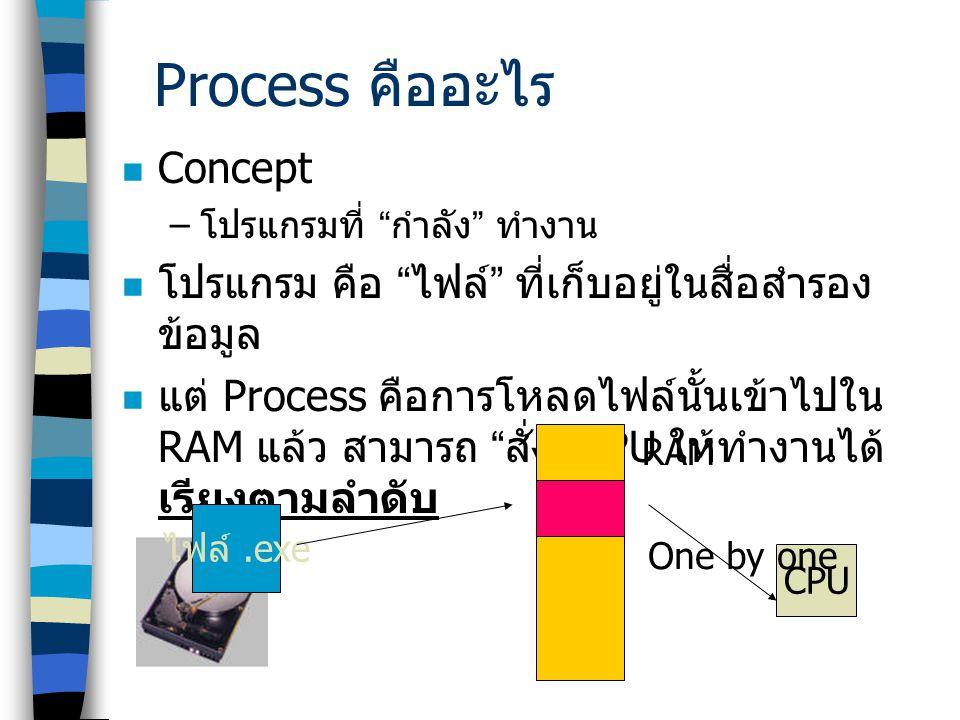 """Process คืออะไร  Concept – โปรแกรมที่ """" กำลัง """" ทำงาน  โปรแกรม คือ """" ไฟล์ """" ที่เก็บอยู่ในสื่อสำรอง ข้อมูล  แต่ Process คือการโหลดไฟล์นั้นเข้าไปใน R"""