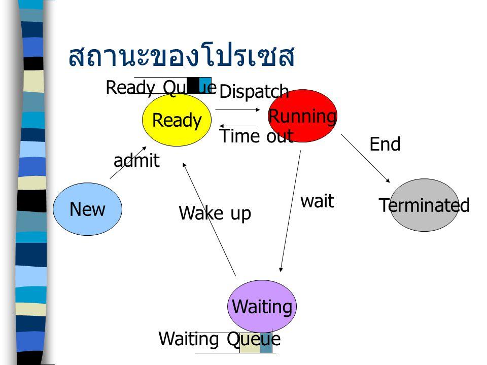 สถานะของโปรเซส New Ready Running Waiting Terminated admit Dispatch End wait Wake up Time out Ready Queue Waiting Queue