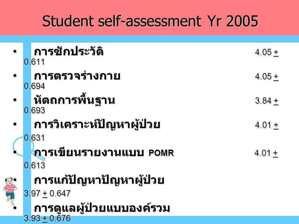 Student self-assessment Yr 2005 • การซักประวัติ 4.05 + 0.611 • การตรวจร่างกาย 4.05 + 0.694 • หัตถการพื้นฐาน 3.84 + 0.693 • การวิเคราะห์ปัญหาผู้ป่วย 4.01 + 0.631 • การเขียนรายงานแบบ POMR 4.01 + 0.613 • การแก้ปัญหาปัญหาผู้ป่วย 3.97 + 0.647 • การดูแลผู้ป่วยแบบองค์รวม 3.93 + 0.676 • การสื่อสารกับผู้ป่วยและญาติ 4.15 + 0.639 • การทำงานร่วมกับผู้อื่นเป็นทีม 4.02 + 0.655 • การแพทย์เชิงประจักษ์ 3.88 + 0.716 • การวิเคราะห์ตัดสินใจประเด็นทางจริยธรรม 3.99 + 0.613