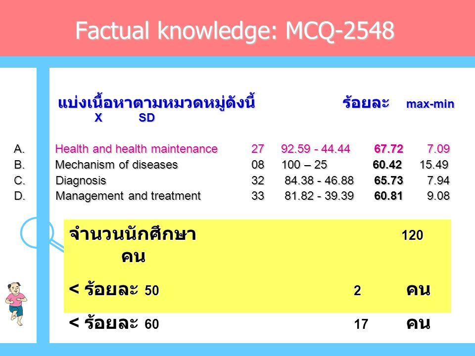 Factual knowledge: MCQ-2548 แบ่งเนื้อหาตามหมวดหมู่ดังนี้ ร้อยละ max-min X SD แบ่งเนื้อหาตามหมวดหมู่ดังนี้ ร้อยละ max-min X SD A.
