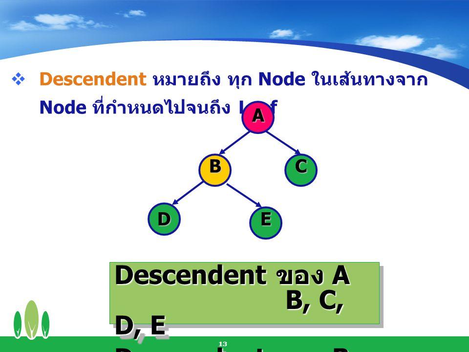 14  Level หมายถึง ระยะทางจาก Root A BC DE Leve l 0 Leve l 1 Leve l 2