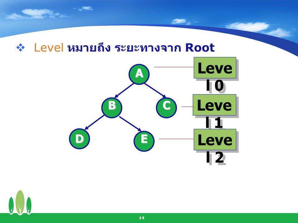 15  Height ของ Tree หมายถึง Level สูงสุด ของ Leaf บวกด้วย 1 Level 0 A BC DE Level 1 Level 2 Height = 2 + 1 = 3 Height = 2 + 1 = 3