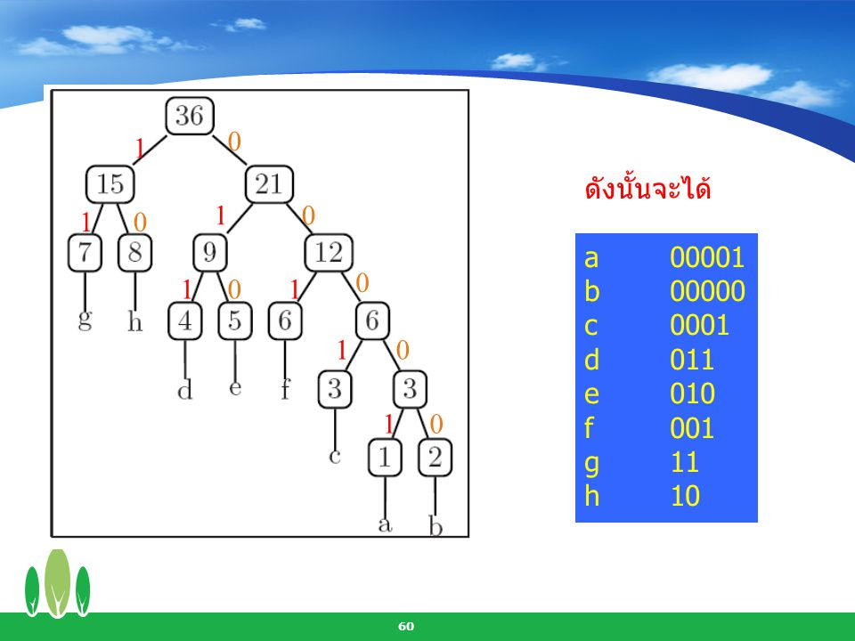 61 แบบฝึกหัด กำหนดความถี่ของการใช้งานตัวอักษรต่าง ๆ ดังนี้ A = 30% C = 15%E = 25% B = 15% D = 10%F = 5% จงสร้าง Huffman Code แทนตัวอักษรดังกล่าว