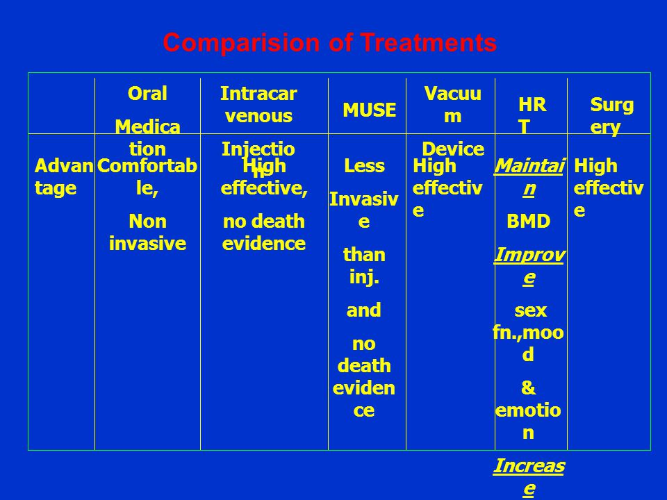 Comparision of Treatments Oral Medica tion Intracar venous Injectio n Vacuu m Device HR T Surg ery MUSE Advan tage Comfortab le, Non invasive Less Inv