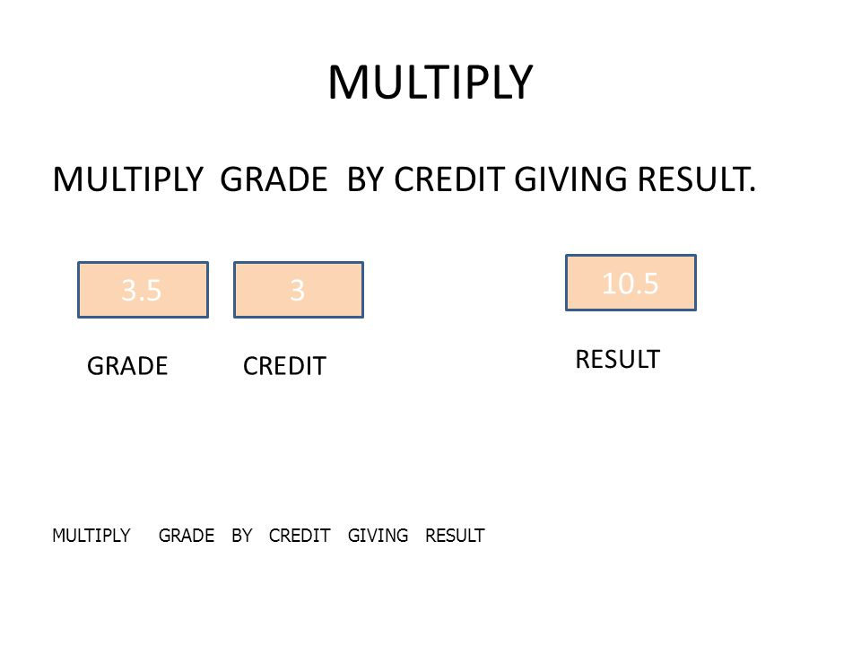 MULTIPLY GRADE BY CREDIT GIVING RESULT. 3.5 GRADE 3 CREDIT 10.5 RESULT MULTIPLY GRADE BY CREDIT GIVING RESULT