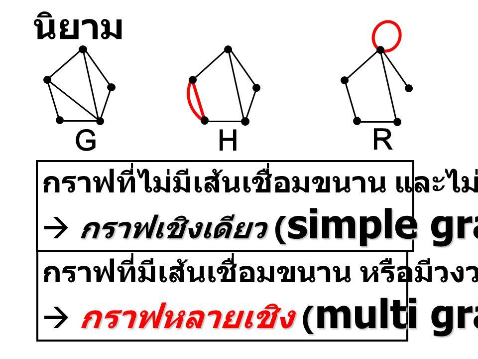 กราฟเชิงเดียว ( simple graph ) กราฟที่ไม่มีเส้นเชื่อมขนาน และไม่มีวงวน  กราฟเชิงเดียว ( simple graph ) กราฟหลายเชิง ( multi graph ) กราฟที่มีเส้นเชื่อมขนาน หรือมีวงวน  กราฟหลายเชิง ( multi graph ) GH R นิยาม