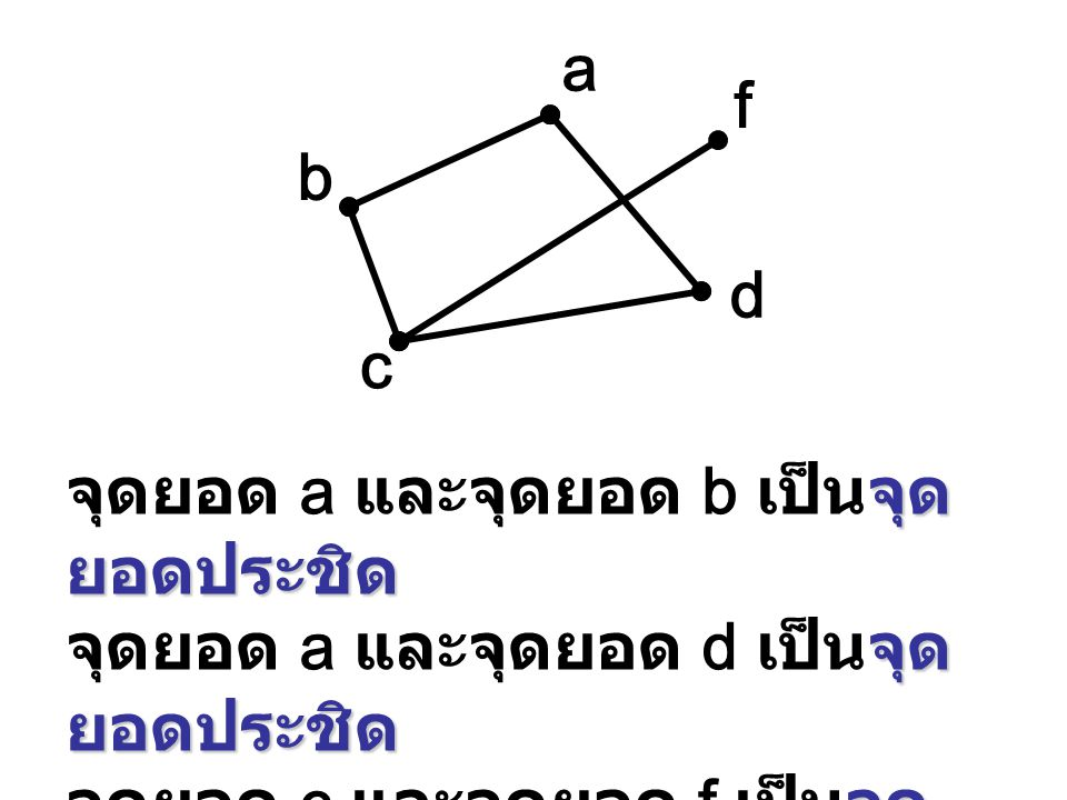 a b c d f จุด ยอดประชิด จุดยอด a และจุดยอด b เป็นจุด ยอดประชิด จุด ยอดประชิด จุดยอด a และจุดยอด d เป็นจุด ยอดประชิด จุด ยอดประชิด จุดยอด c และจุดยอด f